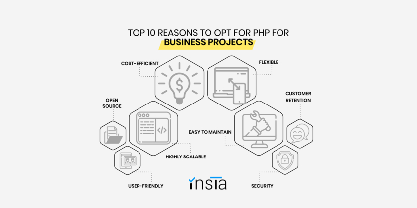 Top 10 Reasons Why You Should Opt For PHP For Your Business Projects